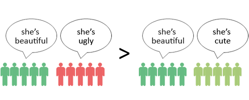 http://cdn.okccdn.com/blog/math_of_beauty/Paradox.png
