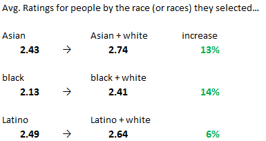 How to avoid a certain race in dating